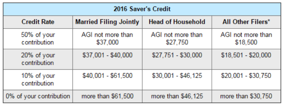 savers credit 2016