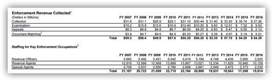 IRS Figure 1